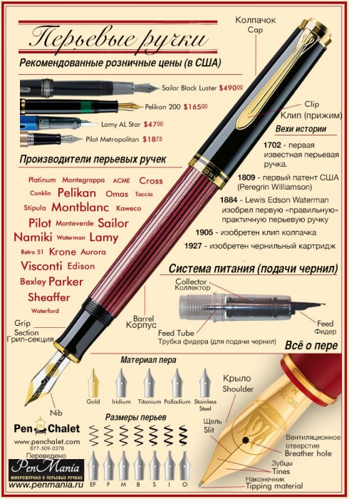 Инфографика о перьевых ручках