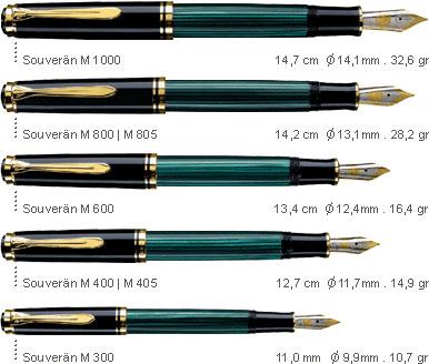 Сравнительные размеры перьевых ручек Pelikan