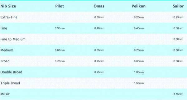 Сравнение ширины линии перьев Sailor (Япония), Pilot (Япония), Omas (Италия), Pelikan (Германия)